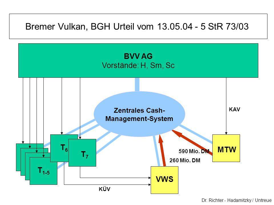 Bremer Vulkan, BGH Urteil vom 13.05.04 - 5 StR 73/03 Dr. Richter - Hadamitzky / Untreue BVV AG Vorstände: H, Sm, Sc T 1-5 T6T6 T7T7 VWS MTW KÜV KAV Ze