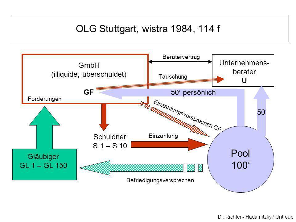 OLG Stuttgart, wistra 1984, 114 f Dr. Richter - Hadamitzky / Untreue GmbH (illiquide, überschuldet) GF Unternehmens- berater U Gläubiger GL 1 – GL 150