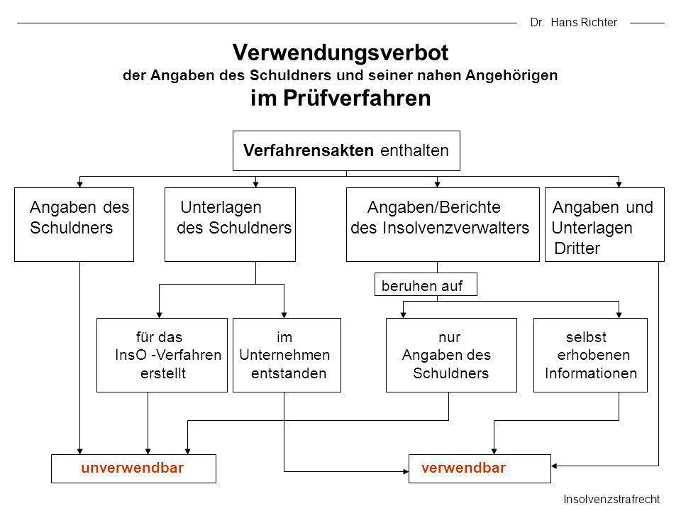 Dr. Hans Richter Insolvenzstrafrecht Verfahrensakten enthalten Angaben des Unterlagen Angaben/Berichte Angaben und Schuldners des Schuldners des Insol