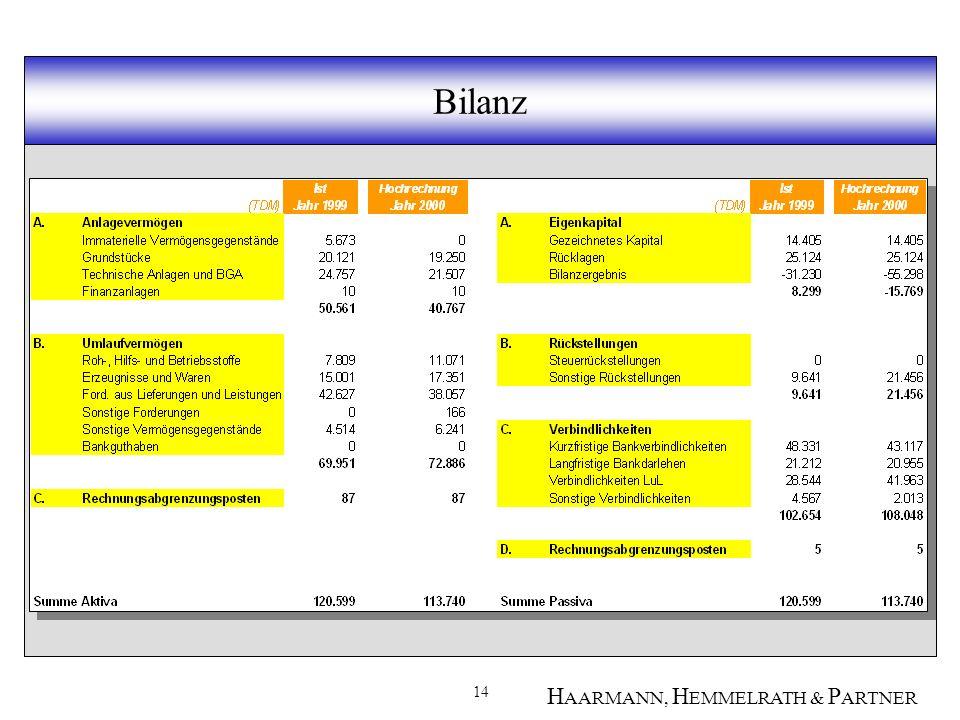 14 H AARMANN, H EMMELRATH & P ARTNER Bilanz