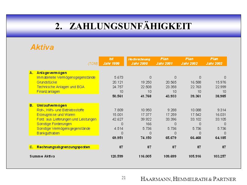 21 H AARMANN, H EMMELRATH & P ARTNER 2. ZAHLUNGSUNFÄHIGKEIT