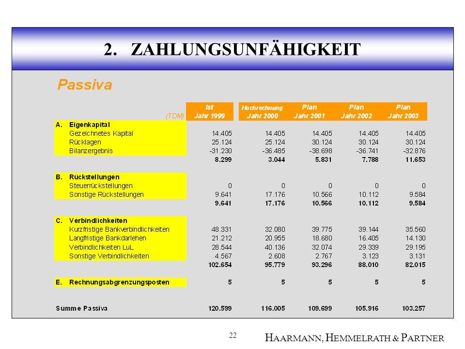 22 H AARMANN, H EMMELRATH & P ARTNER 2. ZAHLUNGSUNFÄHIGKEIT