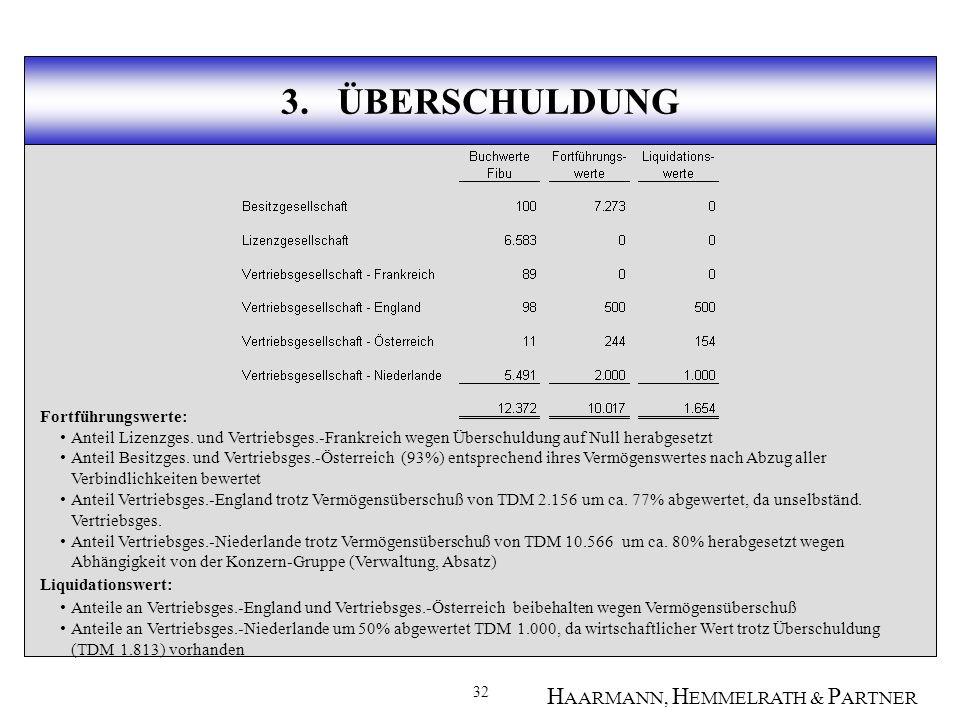 32 H AARMANN, H EMMELRATH & P ARTNER 3.ÜBERSCHULDUNG Fortführungswerte: Anteil Lizenzges.