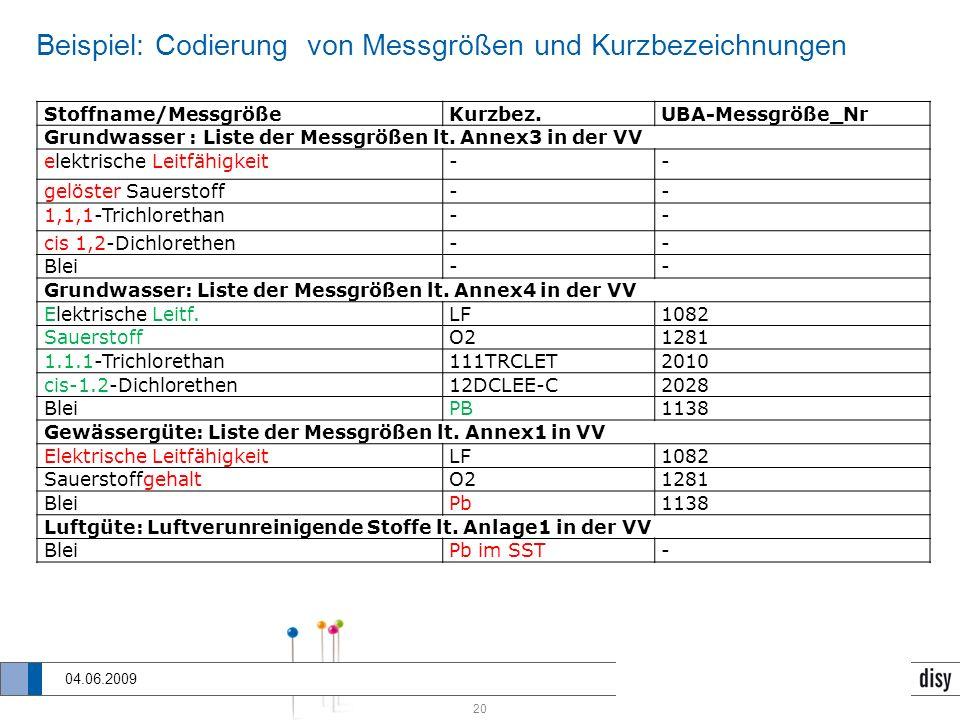 20 SOS-Diensten für PortalU 04.06.2009 Beispiel: Codierung von Messgrößen und Kurzbezeichnungen Stoffname/MessgrößeKurzbez.UBA-Messgröße_Nr Grundwasse