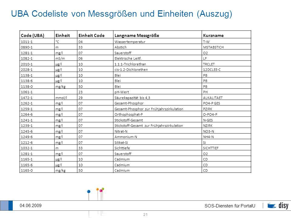 21 SOS-Diensten für PortalU 04.06.2009 UBA Codeliste von Messgrößen und Einheiten (Auszug) Code (UBA)EinheitEinheit CodeLangname MessgrößeKurzname 101