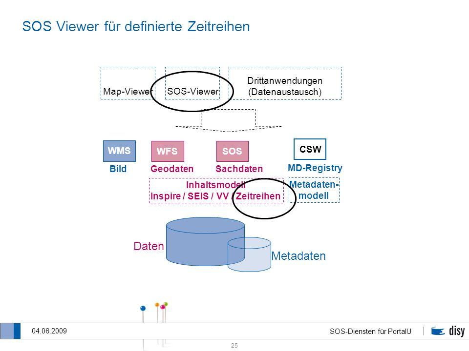 25 SOS-Diensten für PortalU 04.06.2009 SOS Viewer für definierte Zeitreihen Daten Drittanwendungen (Datenaustausch) Inhaltsmodell Inspire / SEIS / VV