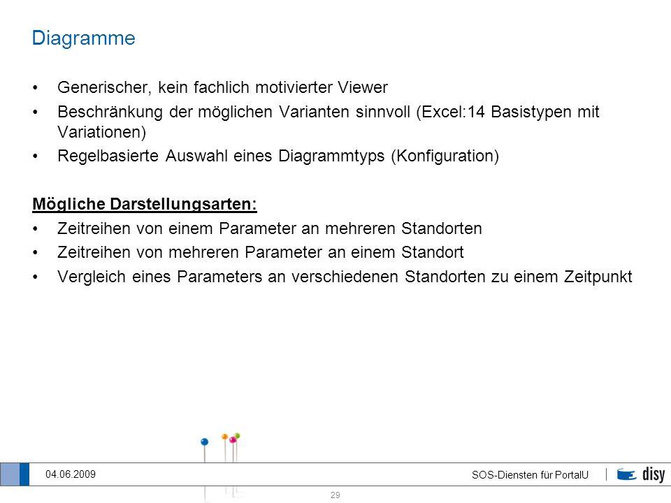 29 SOS-Diensten für PortalU 04.06.2009 Diagramme Generischer, kein fachlich motivierter Viewer Beschränkung der möglichen Varianten sinnvoll (Excel:14