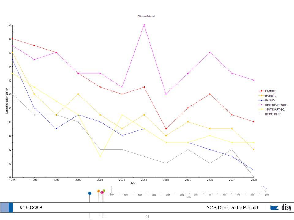 31 SOS-Diensten für PortalU 04.06.2009 Entscheidungskriterien für die Art der Diagrammdarstellung Fall 2: Ein Parameter und mehrere Messstellen in ein