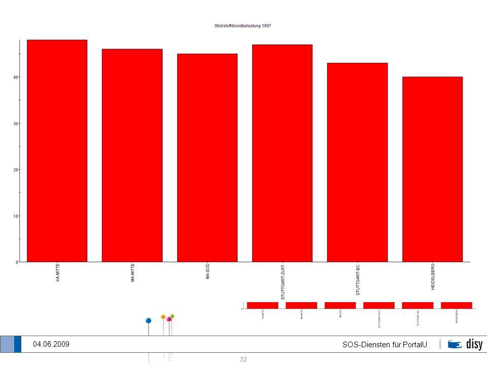 32 SOS-Diensten für PortalU 04.06.2009 Entscheidungskriterien für die Art der Diagrammdarstellung Fall 3: Ein Parameter und mehrere Messstellen zu ein