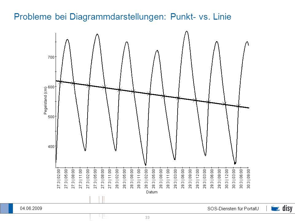33 SOS-Diensten für PortalU 04.06.2009 Probleme bei Diagrammdarstellungen: Punkt- vs. Linie