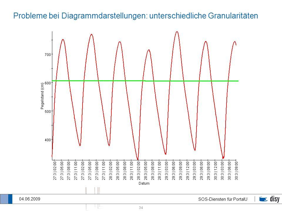 34 SOS-Diensten für PortalU 04.06.2009 Probleme bei Diagrammdarstellungen: unterschiedliche Granularitäten
