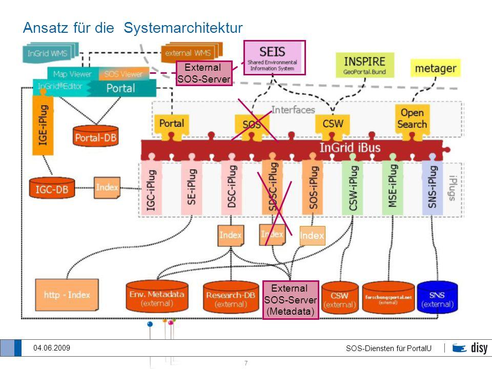 7 SOS-Diensten für PortalU 04.06.2009 Ansatz für die Systemarchitektur External SOS-Server External SOS-Server (Metadata) Index