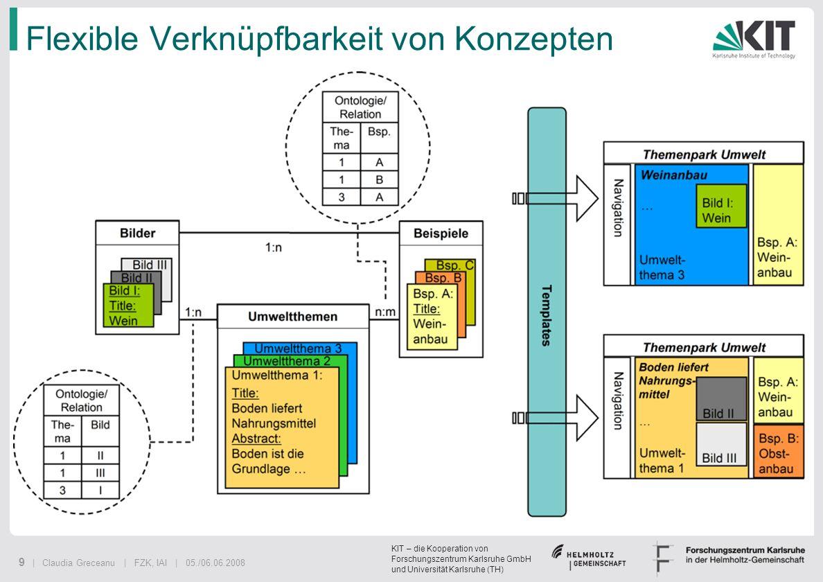 KIT – die Kooperation von Forschungszentrum Karlsruhe GmbH und Universität Karlsruhe (TH) 9 | Claudia Greceanu | FZK, IAI | 05./06.06.2008 Flexible Ve