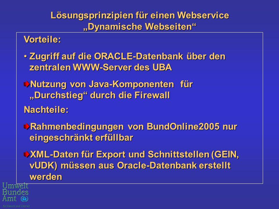 für Mensch und Umwelt Lösungsprinzipien für einen Webservice Lösungsprinzipien für einen Webservice Dynamische Webseiten Vorteile: Zugriff auf die ORACLE-Datenbank über den zentralen WWW-Server des UBAZugriff auf die ORACLE-Datenbank über den zentralen WWW-Server des UBA Nutzung von Java-Komponenten für Durchstieg durch die Firewall Nachteile: Rahmenbedingungen von BundOnline2005 nur eingeschränkt erfüllbar XML-Daten für Export und Schnittstellen (GEIN, vUDK) müssen aus Oracle-Datenbank erstellt werden