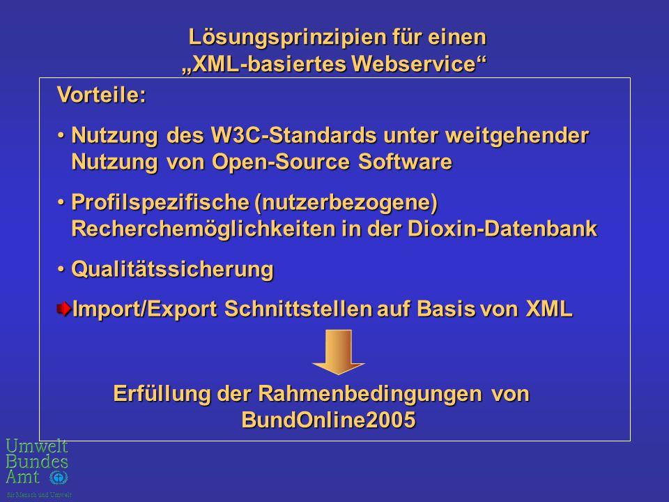 für Mensch und Umwelt Lösungsprinzipien für einen Lösungsprinzipien für einen XML-basiertes Webservice Vorteile: Nutzung des W3C-Standards unter weitgehender Nutzung von Open-Source SoftwareNutzung des W3C-Standards unter weitgehender Nutzung von Open-Source Software Profilspezifische (nutzerbezogene) Recherchemöglichkeiten in der Dioxin-DatenbankProfilspezifische (nutzerbezogene) Recherchemöglichkeiten in der Dioxin-Datenbank QualitätssicherungQualitätssicherung Import/Export Schnittstellen auf Basis von XML Erfüllung der Rahmenbedingungen von BundOnline2005