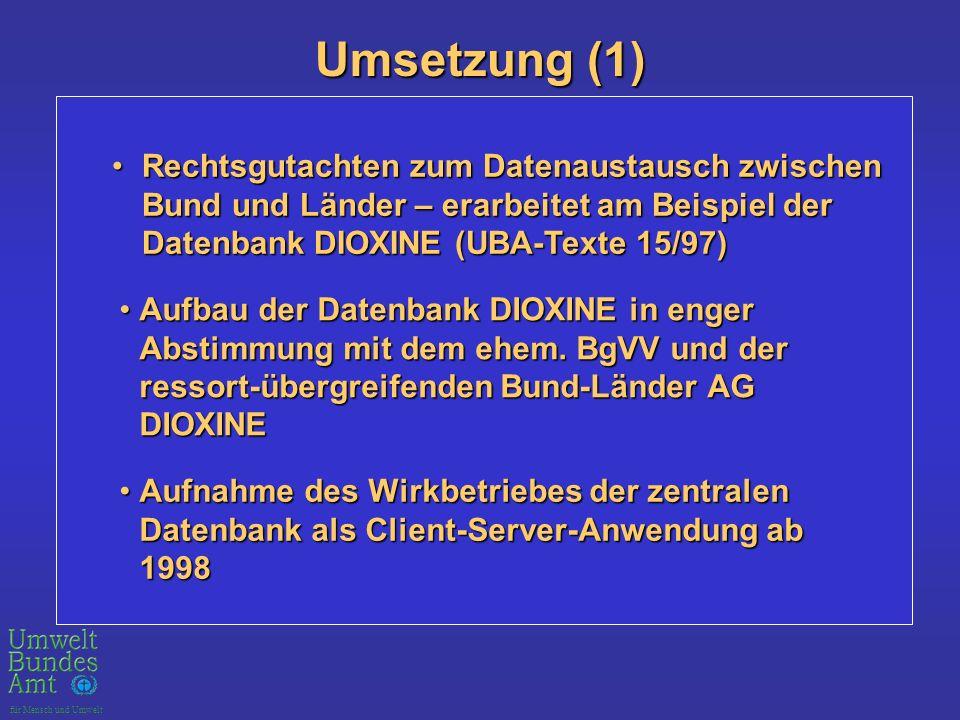für Mensch und Umwelt Umsetzung (1) Rechtsgutachten zum Datenaustausch zwischen Bund und Länder – erarbeitet am Beispiel der Datenbank DIOXINE (UBA-Texte 15/97)Rechtsgutachten zum Datenaustausch zwischen Bund und Länder – erarbeitet am Beispiel der Datenbank DIOXINE (UBA-Texte 15/97) Aufbau der Datenbank DIOXINE in enger Abstimmung mit dem ehem.