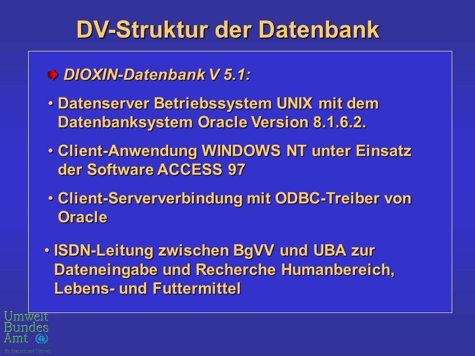 für Mensch und Umwelt DV-Struktur der Datenbank DIOXIN-Datenbank V 5.1: DIOXIN-Datenbank V 5.1: Datenserver Betriebssystem UNIX mit dem Datenbanksystem Oracle Version 8.1.6.2.Datenserver Betriebssystem UNIX mit dem Datenbanksystem Oracle Version 8.1.6.2.