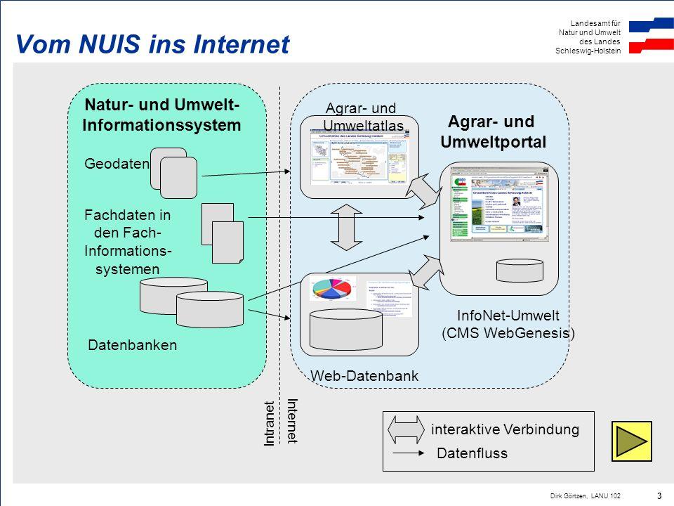 Landesamt für Natur und Umwelt des Landes Schleswig-Holstein Dirk Görtzen, LANU 102 3 Vom NUIS ins Internet InfoNet-Umwelt (CMS WebGenesis) Web-Datenb