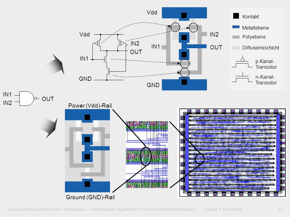 Layoutsynthese elektronischer Schaltungen – Grundlegende Algorithmen für die Entwurfsautomatisierung Kapitel 1: Einführung23 Power (Vdd)-Rail Ground (