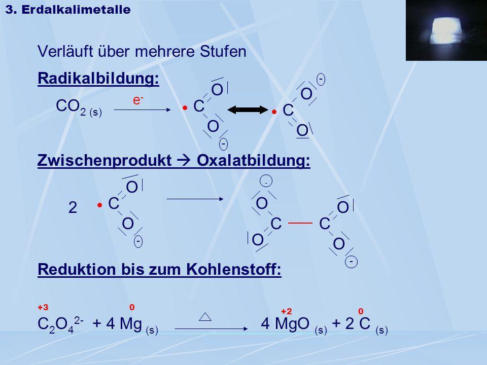 Verläuft über mehrere Stufen Radikalbildung: CO 2 (s) Zwischenprodukt Oxalatbildung: Reduktion bis zum Kohlenstoff: C 2 O 4 2- + 4 Mg (s) 4 MgO (s) +