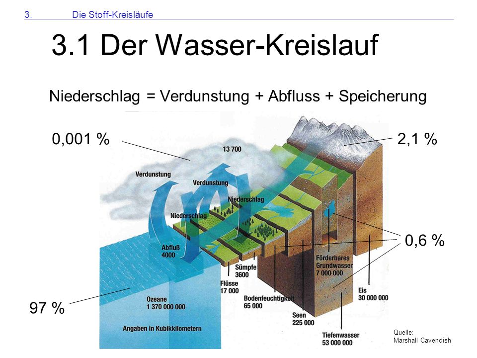 3.1 Der Wasser-Kreislauf (Quelle: Marshall Cavendish) Niederschlag = Verdunstung + Abfluss + Speicherung