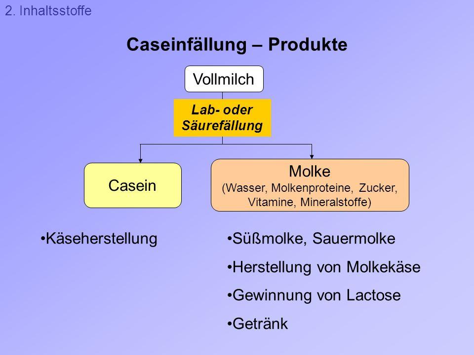 Caseinfällung – Produkte Vollmilch Molke (Wasser, Molkenproteine, Zucker, Vitamine, Mineralstoffe) Casein Lab- oder Säurefällung Süßmolke, Sauermolke