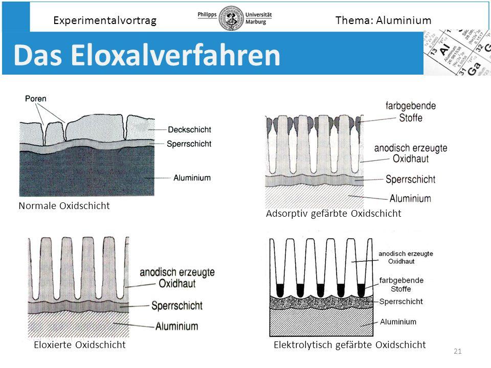 21 Das Eloxalverfahren Normale Oxidschicht Experimentalvortrag Eloxierte Oxidschicht Adsorptiv gefärbte Oxidschicht Elektrolytisch gefärbte Oxidschich