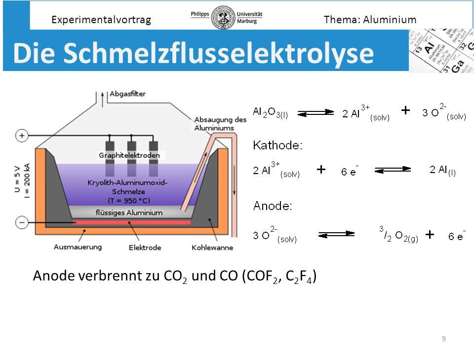 9 Die Schmelzflusselektrolyse Experimentalvortrag Anode verbrennt zu CO 2 und CO (COF 2, C 2 F 4 ) Thema: Aluminium