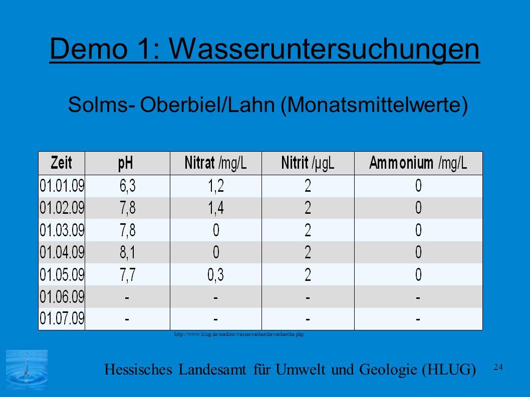 24 Demo 1: Wasseruntersuchungen Solms- Oberbiel/Lahn (Monatsmittelwerte) Hessisches Landesamt für Umwelt und Geologie (HLUG) http://www.hlug.de/medien
