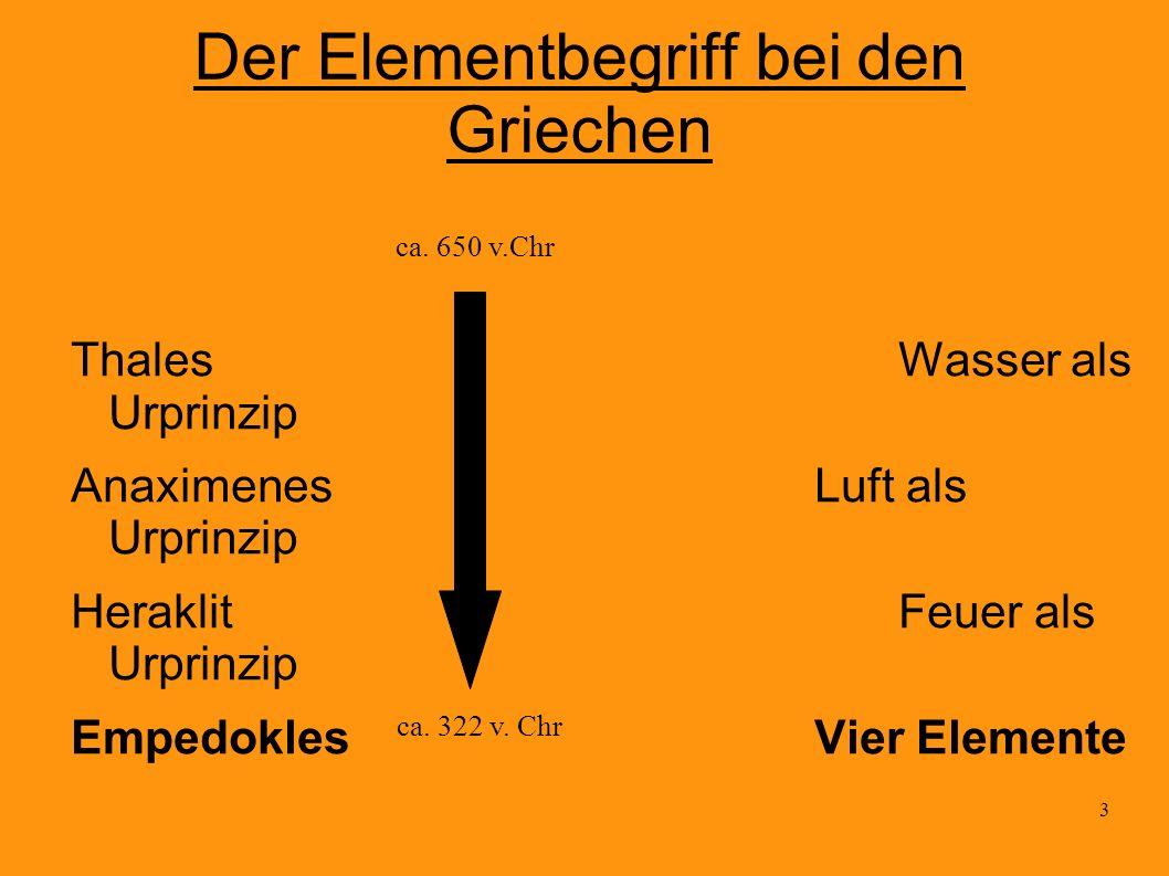 3 Der Elementbegriff bei den Griechen ThalesWasser als Urprinzip AnaximenesLuft als Urprinzip HeraklitFeuer als Urprinzip EmpedoklesVier Elemente ca.