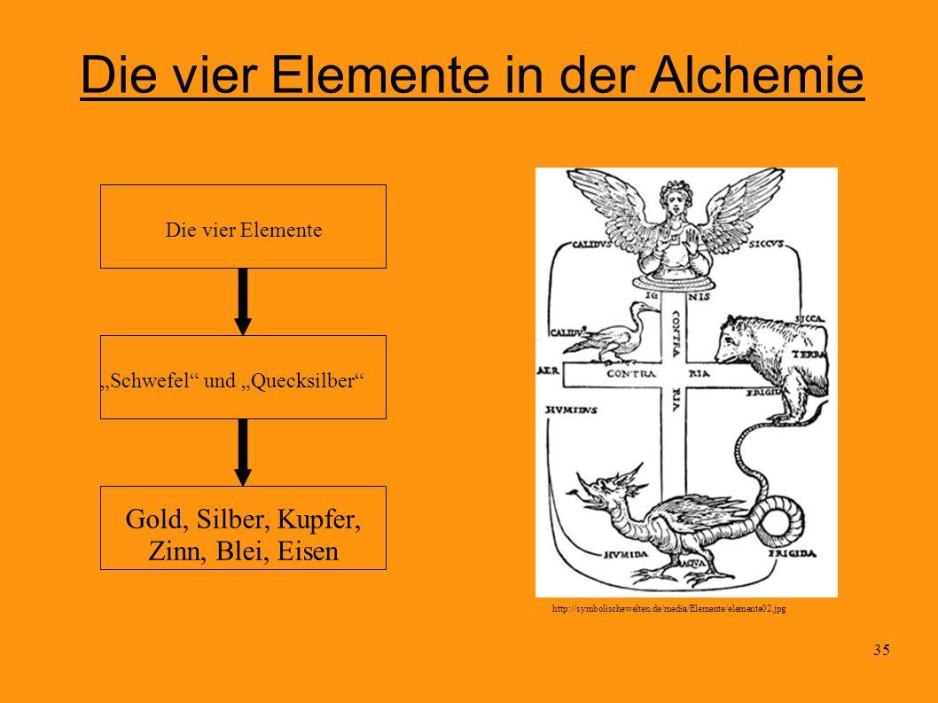 35 Die vier Elemente in der Alchemie http://symbolischewelten.de/media/Elemente/elemente02.jpg Die vier Elemente Schwefel und Quecksilber Gold, Silber