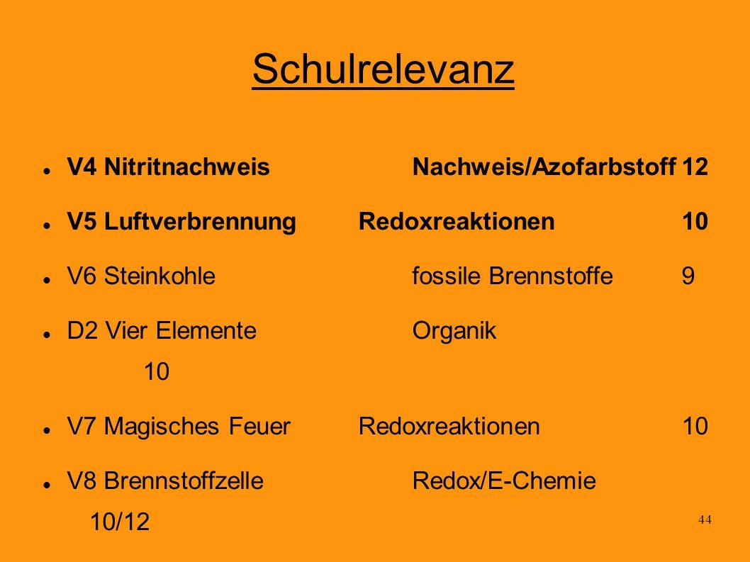 44 Schulrelevanz V4 NitritnachweisNachweis/Azofarbstoff12 V5 LuftverbrennungRedoxreaktionen10 V6 Steinkohlefossile Brennstoffe9 D2 Vier ElementeOrgani