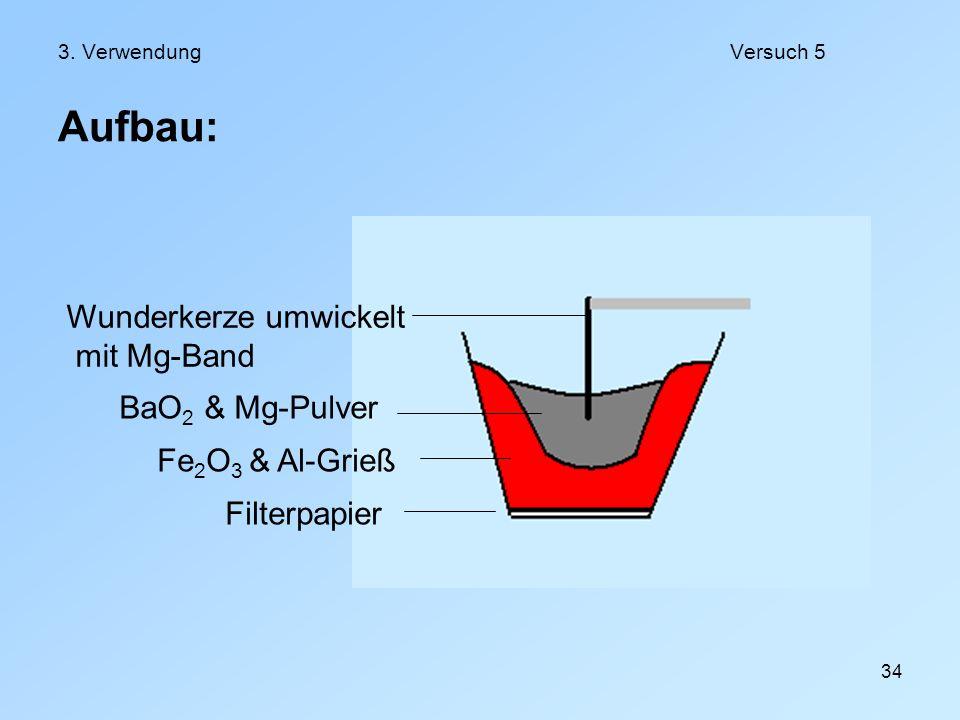 34 3. VerwendungVersuch 5 Aufbau: Filterpapier Fe 2 O 3 & Al-Grieß BaO 2 & Mg-Pulver Wunderkerze umwickelt mit Mg-Band
