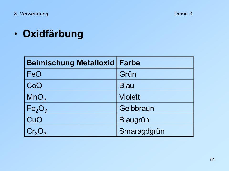 51 3. VerwendungDemo 3 Oxidfärbung Beimischung MetalloxidFarbe FeOGrün CoOBlau MnO 2 Violett Fe 2 O 3 Gelbbraun CuOBlaugrün Cr 2 O 3 Smaragdgrün