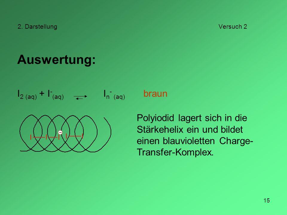 15 2. DarstellungVersuch 2 Auswertung: I 2 (aq) + I - (aq) I n - (aq) braun Polyiodid lagert sich in die Stärkehelix ein und bildet einen blauviolette