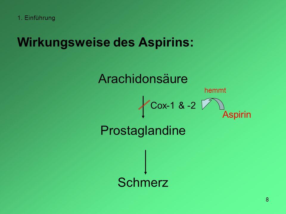 8 1. Einführung Wirkungsweise des Aspirins: Arachidonsäure Prostaglandine Schmerz Cox-1 & -2 Aspirin hemmt