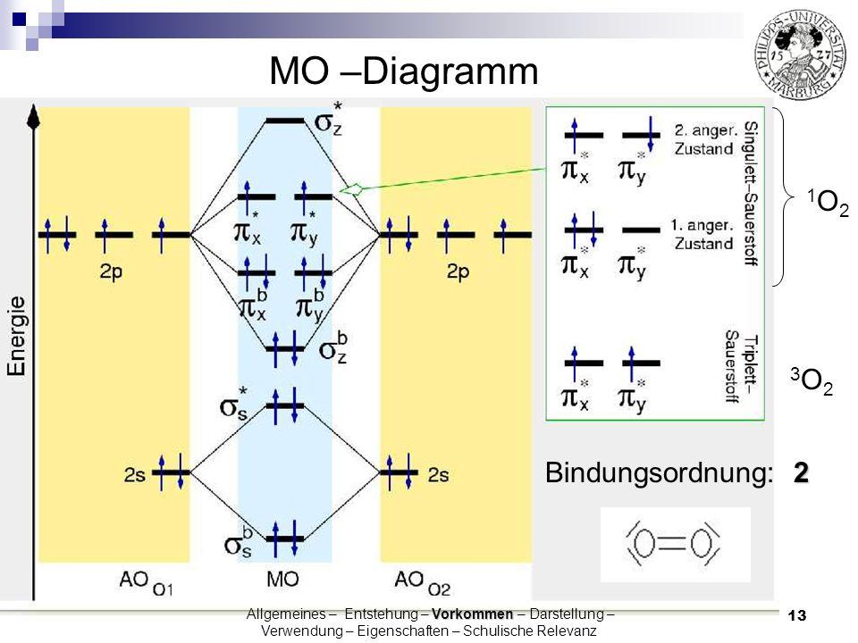 13 MO –Diagramm Eigenschaften Allgemeines – Entstehung – Vorkommen – Darstellung – Verwendung – Eigenschaften - Schulische Relevanz 3 O 2 1O21O2 2 Bin