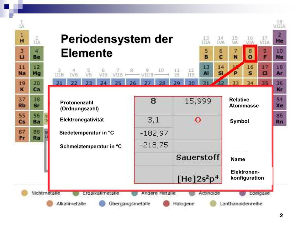 3 Gliederung Allgemeines Entstehung Vorkommen Darstellung Verwendung Eigenschaften Schulische Relevanz