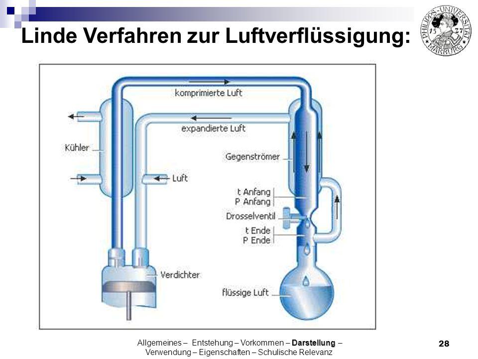 28 Linde Verfahren zur Luftverflüssigung: Darstellung Allgemeines – Entstehung – Vorkommen – Darstellung – Verwendung – Eigenschaften – Schulische Rel
