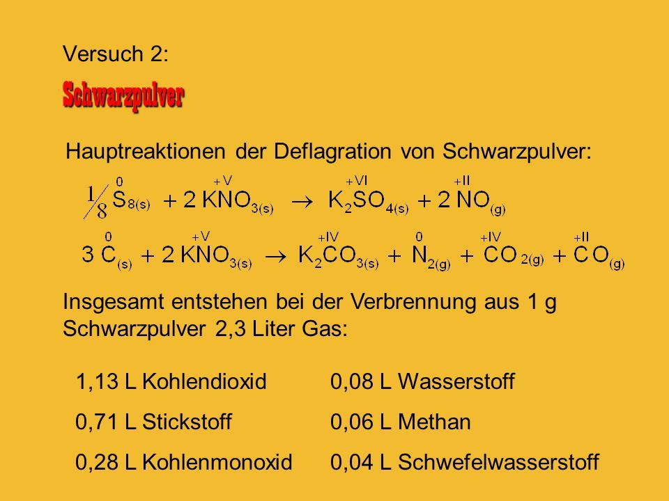 Hauptreaktionen der Deflagration von Schwarzpulver: Insgesamt entstehen bei der Verbrennung aus 1 g Schwarzpulver 2,3 Liter Gas: 1,13 L Kohlendioxid 0