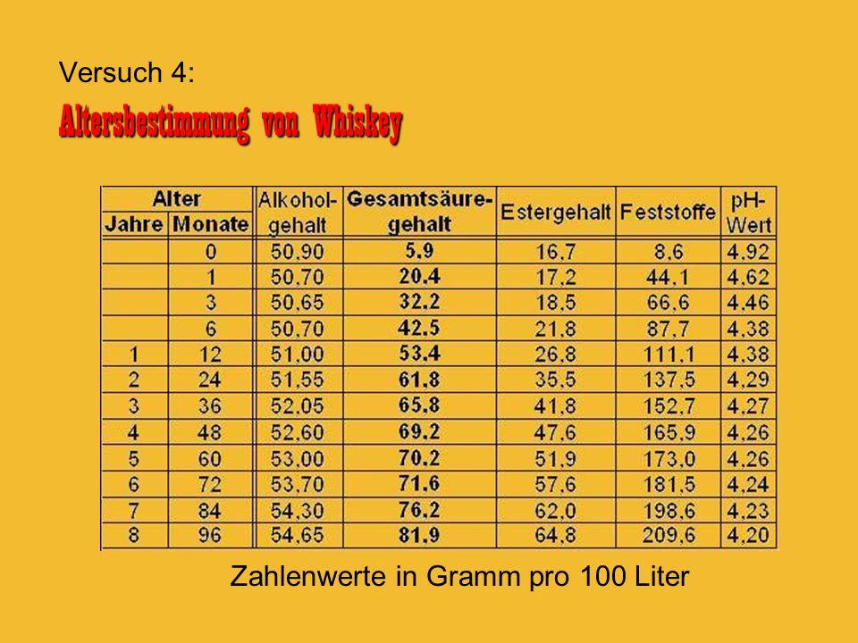 Zahlenwerte in Gramm pro 100 Liter