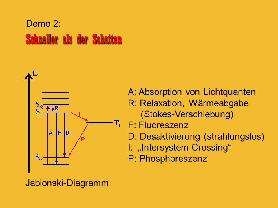 Schneller als der Schatten Demo 2: Schneller als der Schatten A: Absorption von Lichtquanten R: Relaxation, Wärmeabgabe (Stokes-Verschiebung) F: Fluor