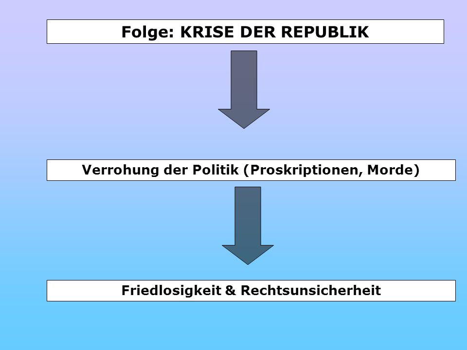 Folge: KRISE DER REPUBLIK Verrohung der Politik (Proskriptionen, Morde) Friedlosigkeit & Rechtsunsicherheit