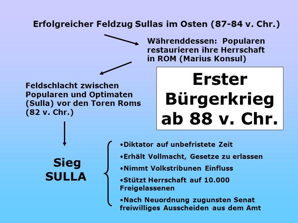 Erster Bürgerkrieg ab 88 v. Chr. Erfolgreicher Feldzug Sullas im Osten (87-84 v. Chr.) Währenddessen: Popularen restaurieren ihre Herrschaft in ROM (M