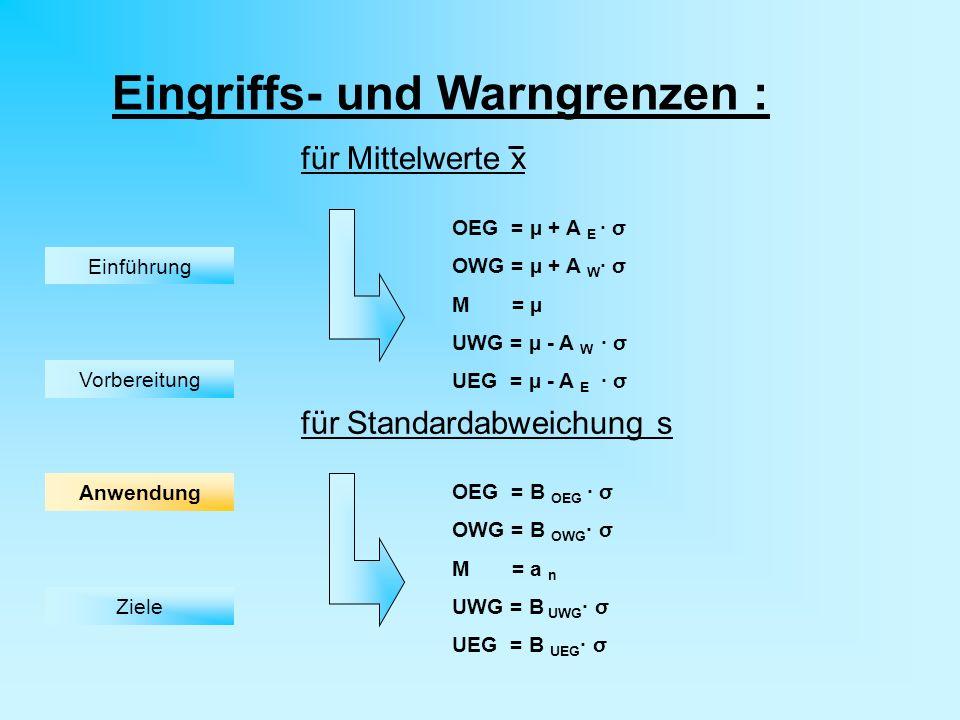 Eingriffs- und Warngrenzen : OEG = µ + A E · σ OWG = µ + A W · σ M = µ UWG = µ - A W · σ UEG = µ - A E · σ OEG = B OEG · σ OWG = B OWG · σ M = a n UWG