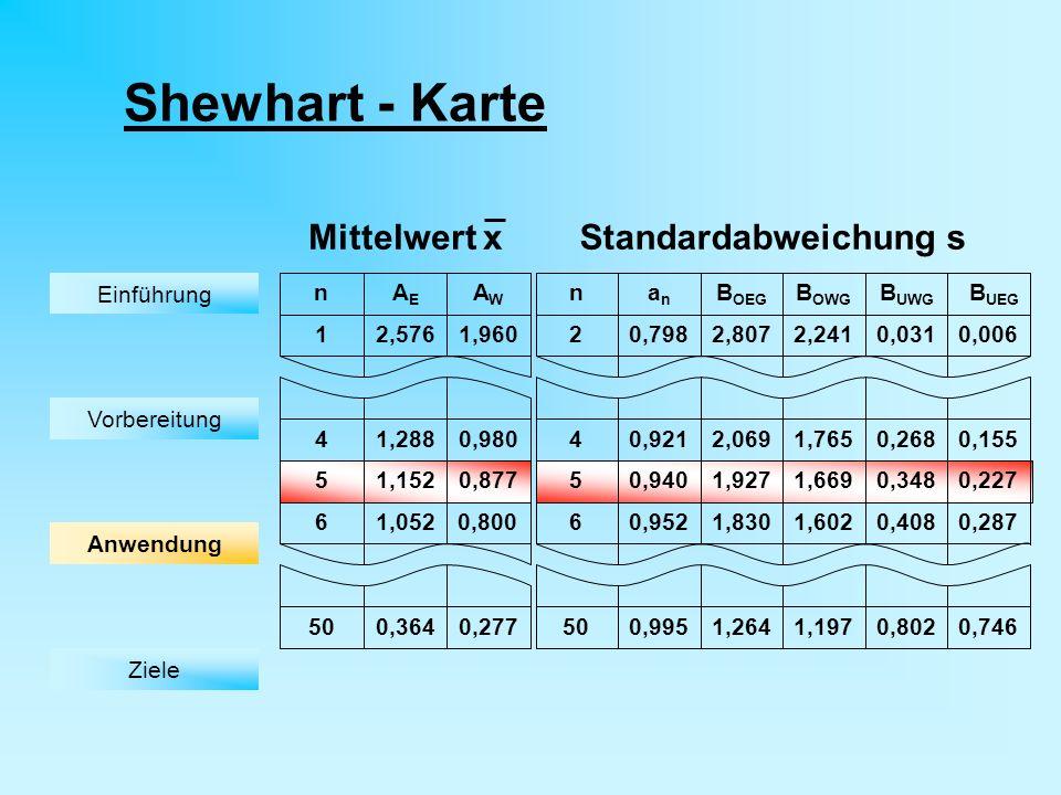 Shewhart - Karte B UEG 0,155 0,227 0,287 0,746 0,006 Standardabweichung s anan B OEG 5 6 4 2 nB OWG B UWG 0,921 50 0,2681,7652,069 0,9401,9271,669 1,6