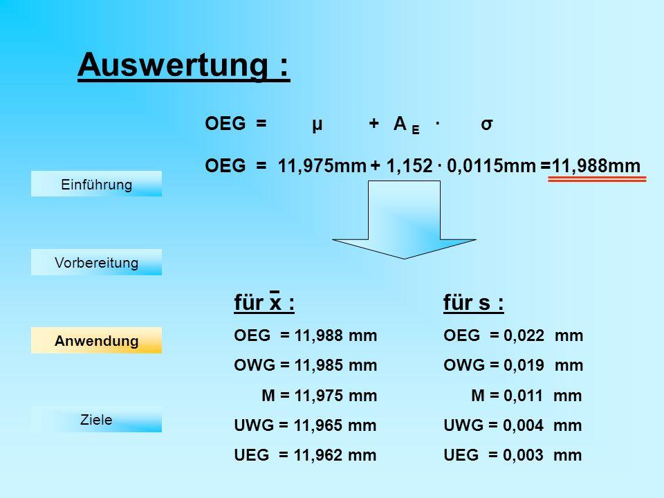 Auswertung : für s : OEG = 0,022 mm OWG = 0,019 mm M = 0,011 mm UWG = 0,004 mm UEG = 0,003 mm für x : OEG = 11,988 mm OWG = 11,985 mm M = 11,975 mm UWG = 11,965 mm UEG = 11,962 mm Einführung Vorbereitung Ziele OEG = µ + A E · σ OEG = 11,975mm + 1,152 · 0,0115mm =11,988mm Anwendung
