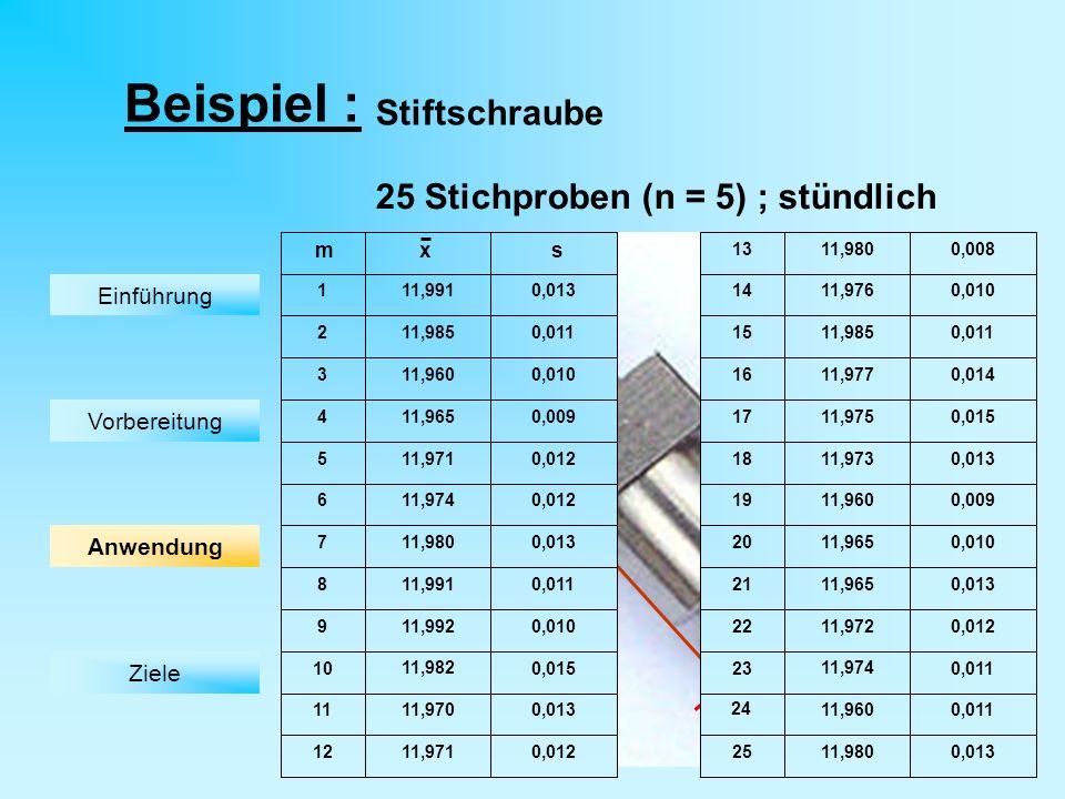 O 12 -0,1 Beispiel : 25 Stichproben (n = 5) ; stündlich Stiftschraube m x s 1 2 3 5 7 8 4 9 13 10 11,991 11,985 11 12 14 11,960 11,965 15 16 22 21 24