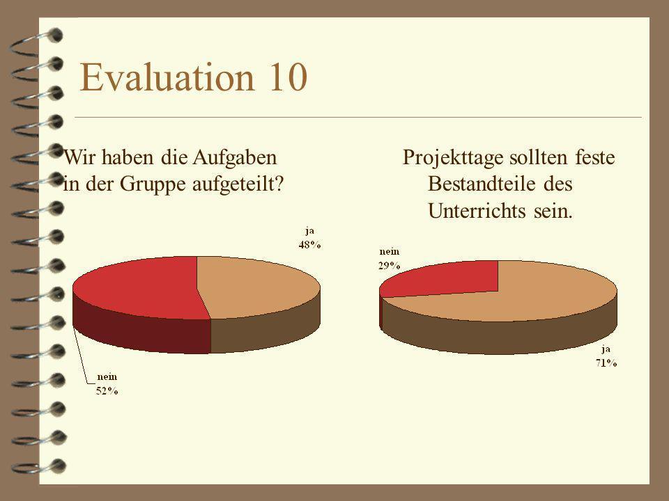 Evaluation 10 Projekttage sollten feste Bestandteile des Unterrichts sein. Wir haben die Aufgaben in der Gruppe aufgeteilt?