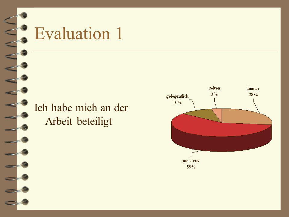 Evaluation 2 Hast du dich in der Gruppe wohl gefühlt ?